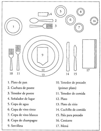 C mo se utilizan los cubiertos forma correcta de for Orden de los cubiertos en la mesa